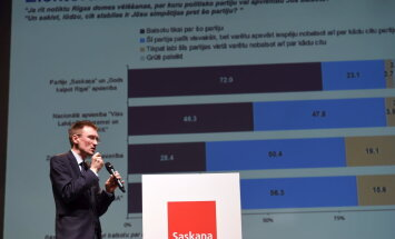 """SKDS: если бы на выборы пришли только определившиеся избиратели, большинство получили бы """"Согласие""""/ЧСР"""