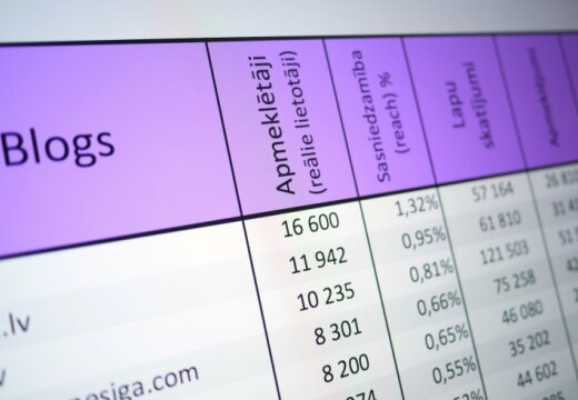 Publicēts novembrī populārāko Latvijas blogu tops
