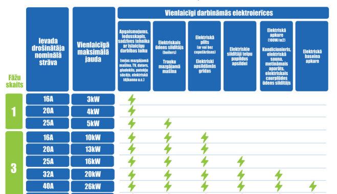 Kā izvērtēt elektrotīkla pieslēguma jaudu
