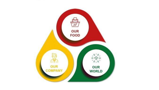 'Dr. Oetker' publicē ilgtspējīgas attīstības mērķus