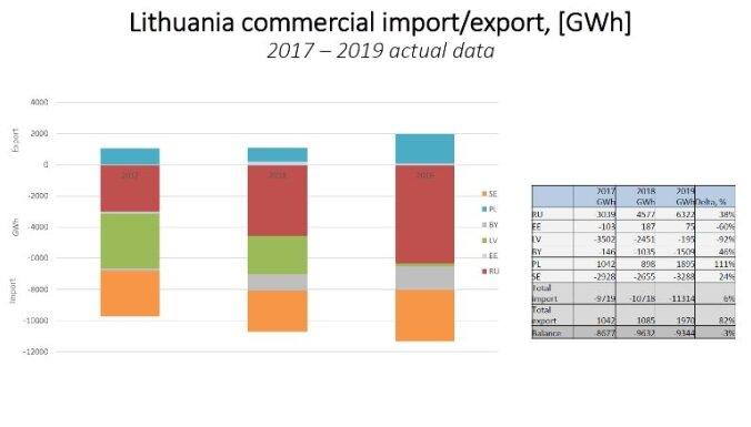 Андрюс Кубилюс. БелАЭС: зачем латышам нужен импорт электроэнергии из России?