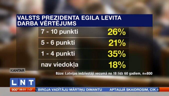 Опрос: чаще всего латвийцы оценивают работу президента Левитса на 4 балла из 10 и ниже