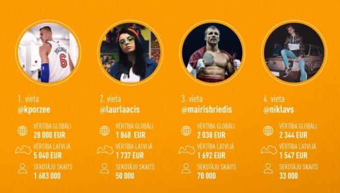 Noskaidroti 100 Latvijas ietekmīgākie 'Instagram' influenceri