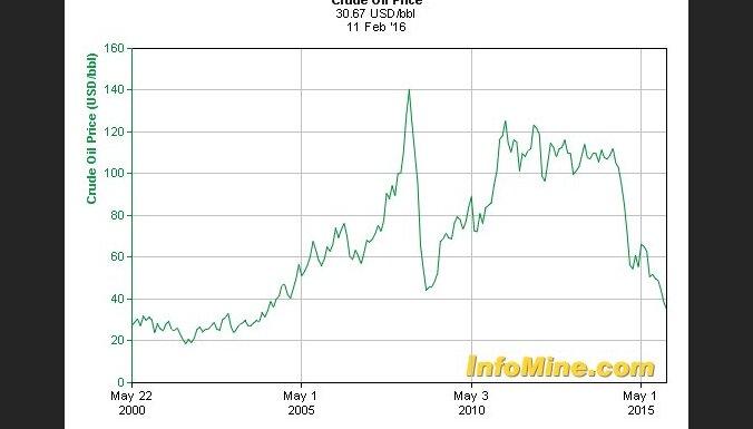 График цен на бензин