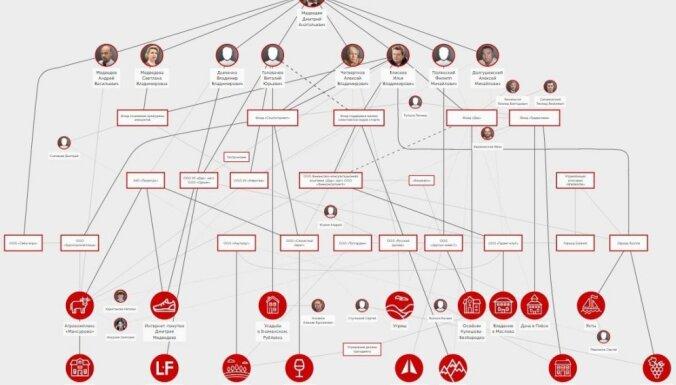 Pilis, jahtas un vīna dārzi: kāda ir Medvedeva slepenā impērija