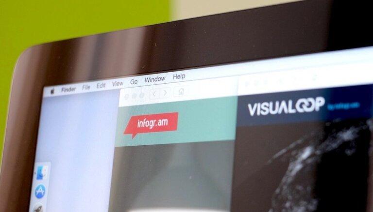 Latviešu 'Infogr.am' iegādājas Brazīlijas mediju 'Visualoop'